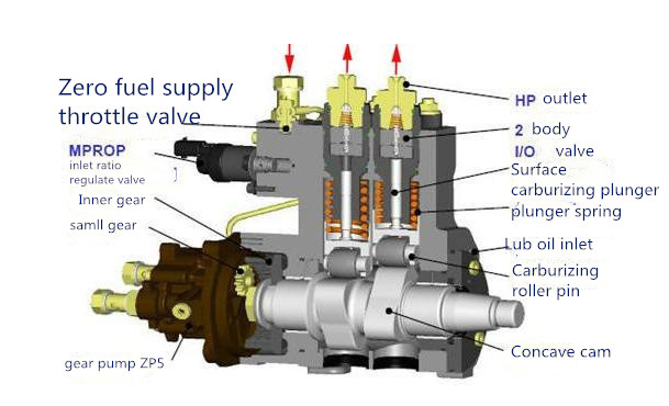 Fuel Injection Pump Working Principle |How To Test aDiesel Injection